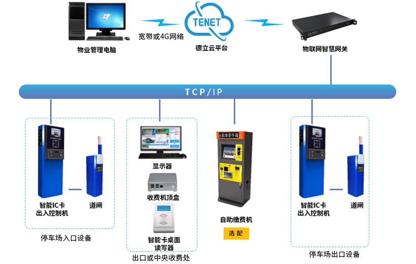 智能IC卡停车管理系统构架