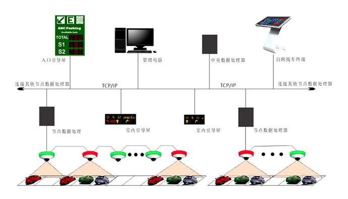 智慧新城之智能车位引导系统